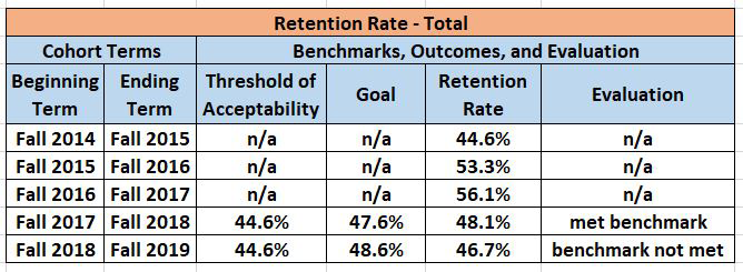 Henderson Retention Rate - Total