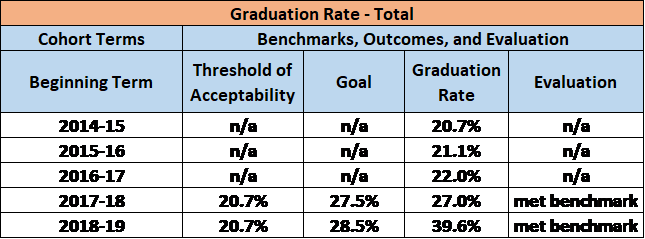 HCC Graduation Rate - Total
