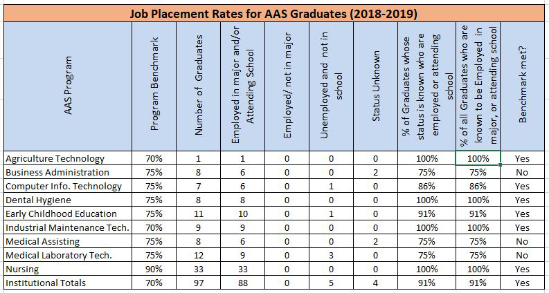 HCC Job Placement Rates for AAS Graduates (2017-2018)