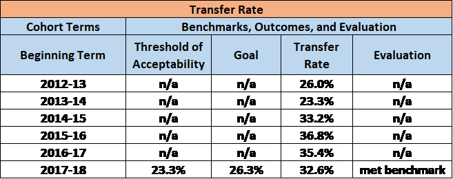 HCC Transfer Rate Benchmarks, Outcomes, and Evaluation